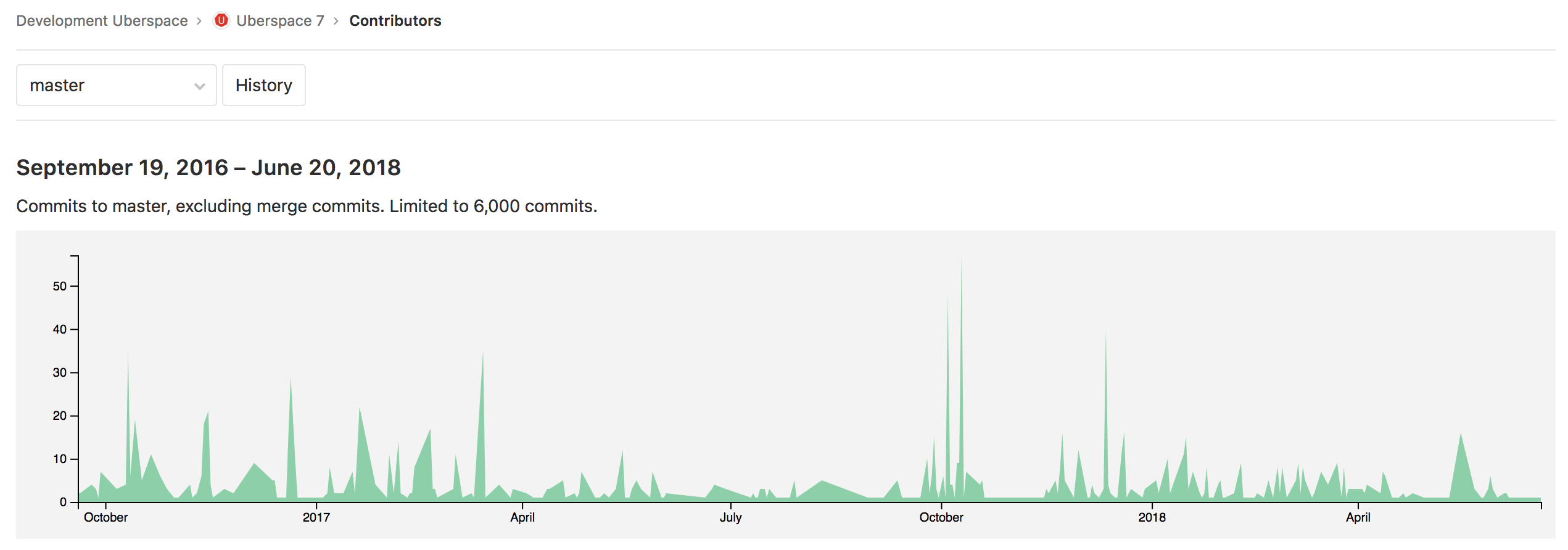 Gitlab commit graph